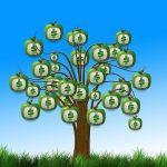 Four Ways to Make Money